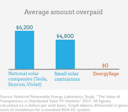 costs-of-solar-installation.png